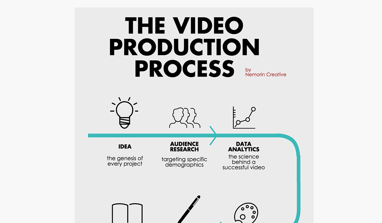 the production process Applies to: microsoft dynamics ax 2012 r3, microsoft dynamics ax 2012 r2, microsoft dynamics ax 2012 feature pack, microsoft dynamics ax 2012 the production of items, sometimes also known as the production life cycle, follows specific steps that are needed to complete the manufacture of an item the.